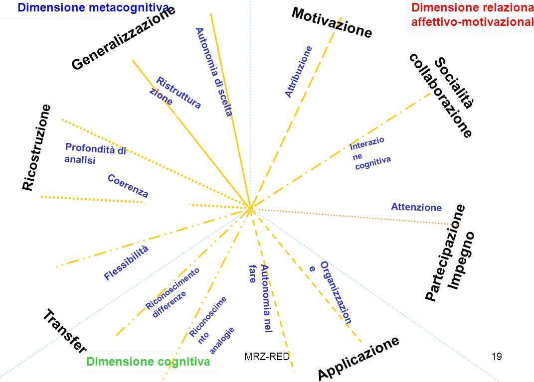 MRZ-RED19 Dimensione cognitiva Dimensione relazionale affettivo-motivazionale Dimensione metacognitiva Generalizzazione Autonomia di scelta Applicazio