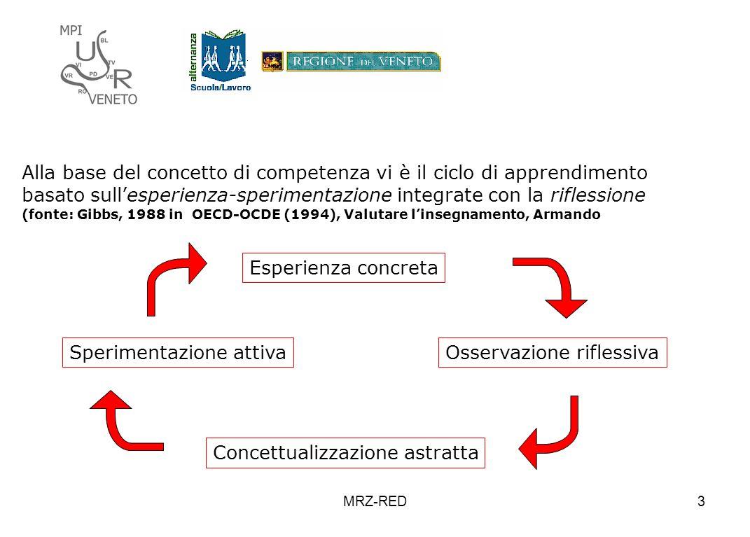 MRZ-RED3 Alla base del concetto di competenza vi è il ciclo di apprendimento basato sullesperienza-sperimentazione integrate con la riflessione (fonte