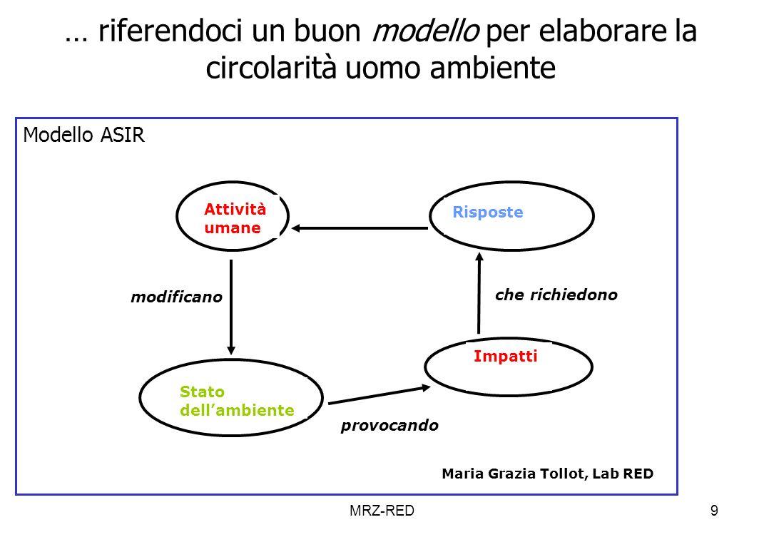 9 … riferendoci un buon modello per elaborare la circolarità uomo ambiente Modello ASIR Attività umane Risposte Stato dellambiente Impatti modificano