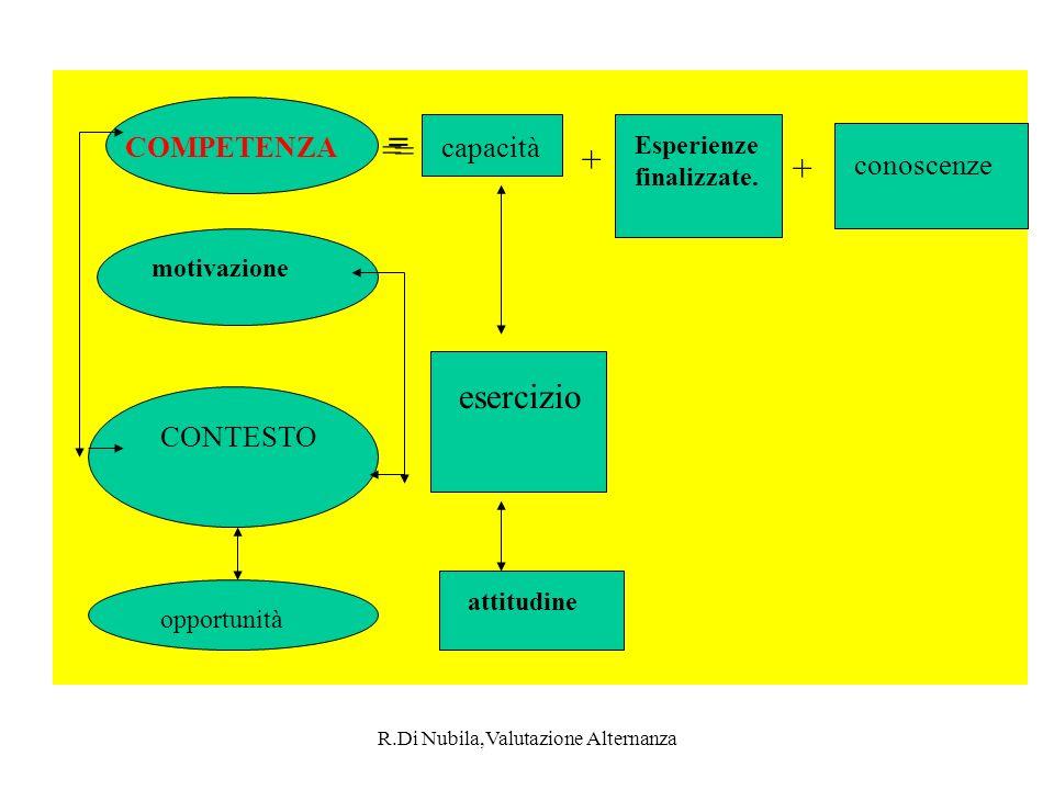 R.Di Nubila,Valutazione Alternanza COMPETENZA motivazione CONTESTO opportunità capacità Esperienze finalizzate.