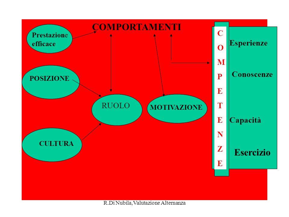 R.Di Nubila,Valutazione Alternanza COMPORTAMENTI Prestazione efficace POSIZIONE CULTURA RUOLO MOTIVAZIONE Esperienze Conoscenze Capacità COMPETENZECOMPETENZE COMPORTAMENTI Esercizio