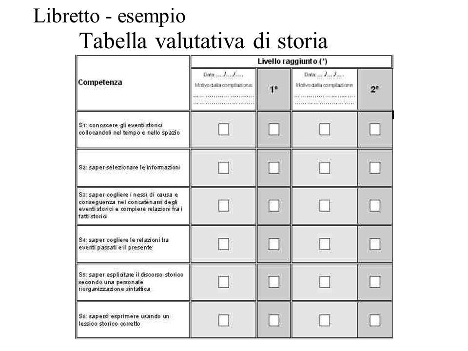 Tabella valutativa di storia Libretto - esempio