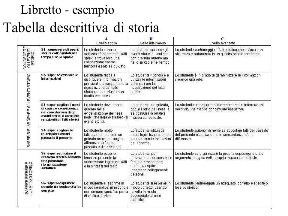 Tabella descrittiva di storia Libretto - esempio