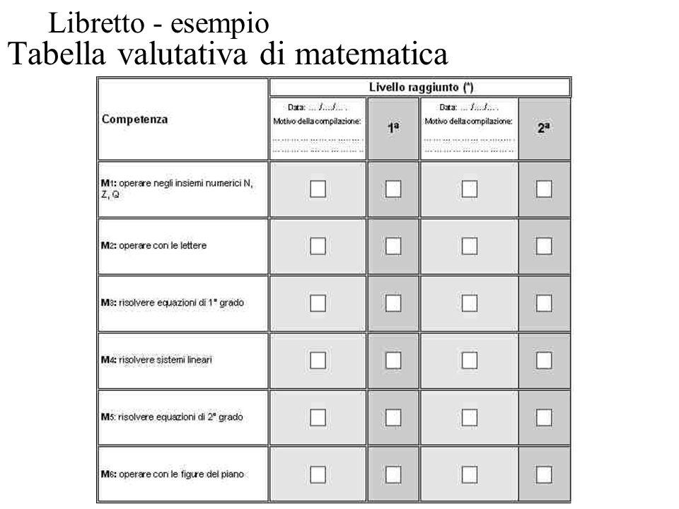 Tabella valutativa di matematica Libretto - esempio