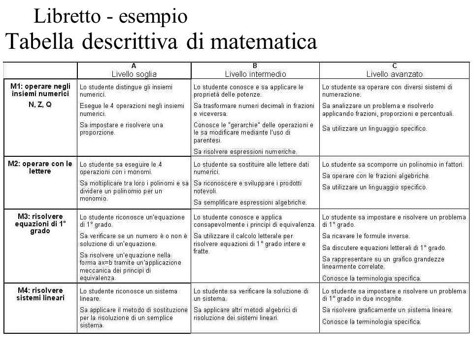 Tabella descrittiva di matematica Libretto - esempio