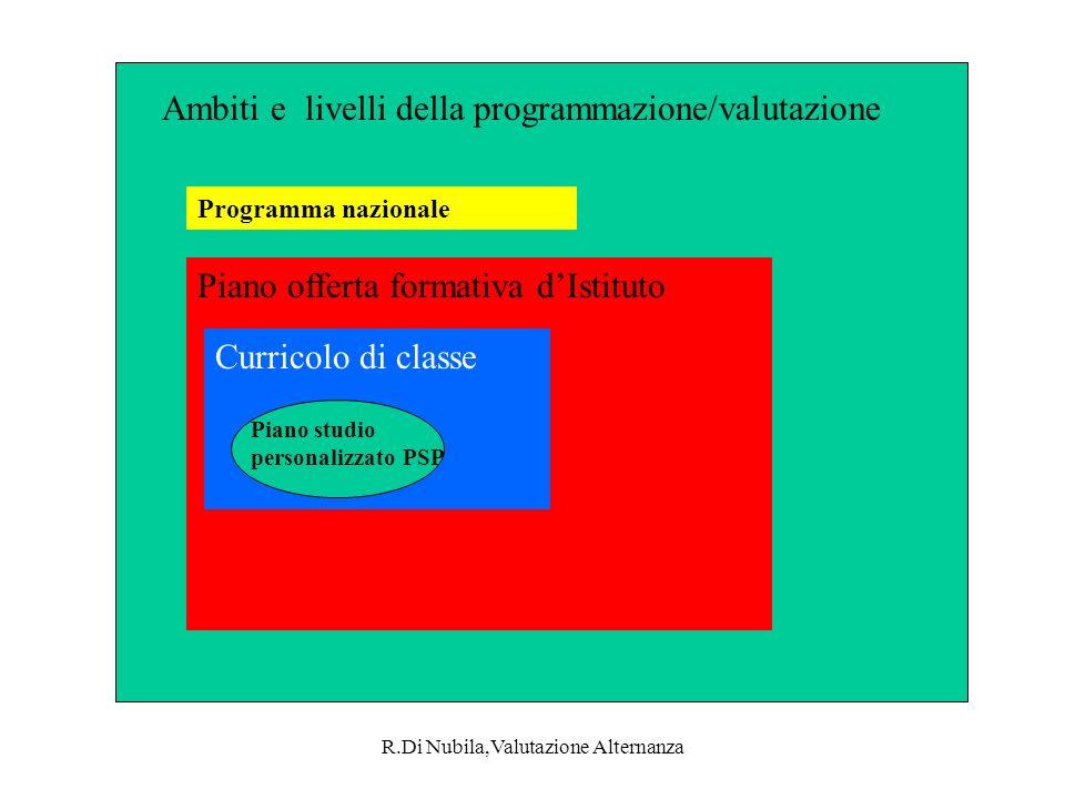 R.Di Nubila,Valutazione Alternanza Programma nazionale Piano offerta formativa dIstituto Curricolo di classe Piano studio personalizzato PSP Ambiti e livelli della programmazione/valutazione