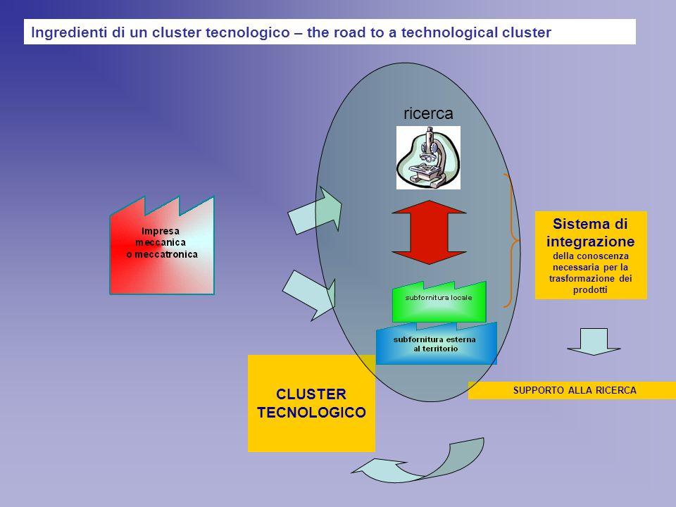 Ingredienti di un cluster tecnologico – the road to a technological cluster Sistema di integrazione della conoscenza necessaria per la trasformazione dei prodotti CLUSTER TECNOLOGICO SUPPORTO ALLA RICERCA ricerca