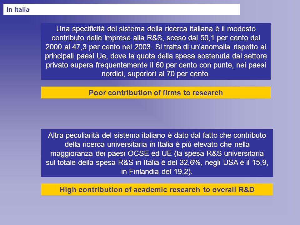 Una specificità del sistema della ricerca italiana è il modesto contributo delle imprese alla R&S, sceso dal 50,1 per cento del 2000 al 47,3 per cento nel 2003.