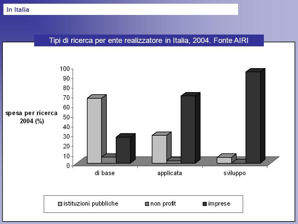 Tipi di ricerca per ente realizzatore in Italia, 2004. Fonte AIRI In Italia