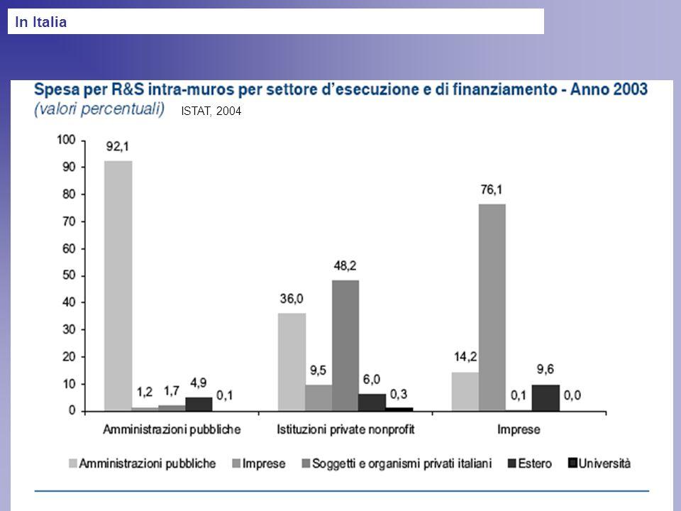 ISTAT, 2004