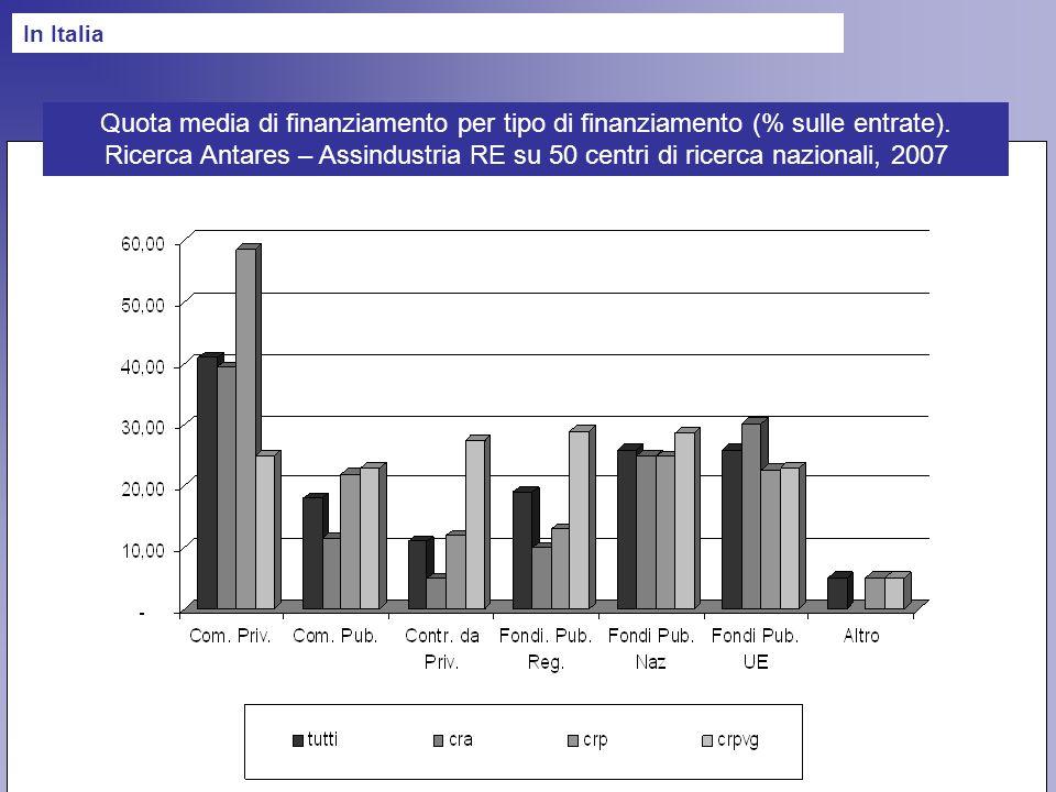 Quota media di finanziamento per tipo di finanziamento (% sulle entrate).