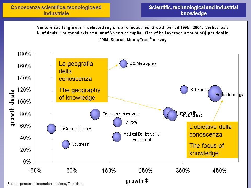 Source: personal elaboration on MoneyTree data La geografia della conoscenza The geography of knowledge Lobiettivo della conoscenza The focus of knowledge Scientific, technological and industrial knowledge Conoscenza scientifica, tecnologica ed industriale