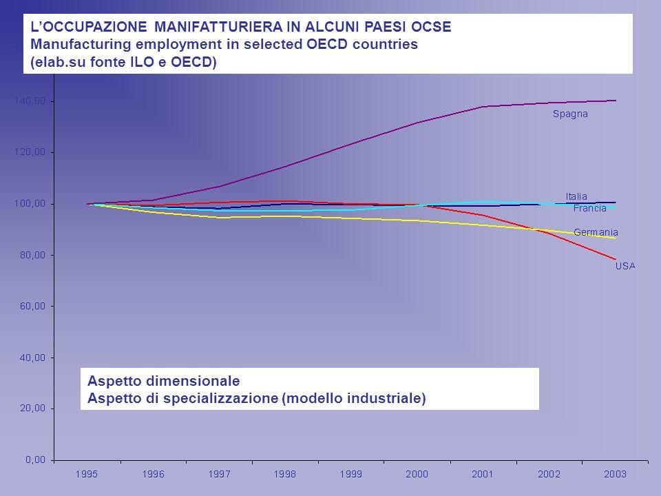 LOCCUPAZIONE MANIFATTURIERA IN ALCUNI PAESI OCSE Manufacturing employment in selected OECD countries (elab.su fonte ILO e OECD) Aspetto dimensionale Aspetto di specializzazione (modello industriale)