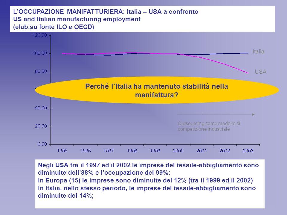 Negli USA tra il 1997 ed il 2002 le imprese del tessile-abbigliamento sono diminuite dell88% e loccupazione del 99%; In Europa (15) le imprese sono diminuite del 12% (tra il 1999 ed il 2002) In Italia, nello stesso periodo, le imprese del tessile-abbigliamento sono diminuite del 14%; Italia USA LOCCUPAZIONE MANIFATTURIERA: Italia – USA a confronto US and Italian manufacturing employment (elab.su fonte ILO e OECD) Outsourcing come modello di competizione industriale Perché lItalia ha mantenuto stabilità nella manifattura