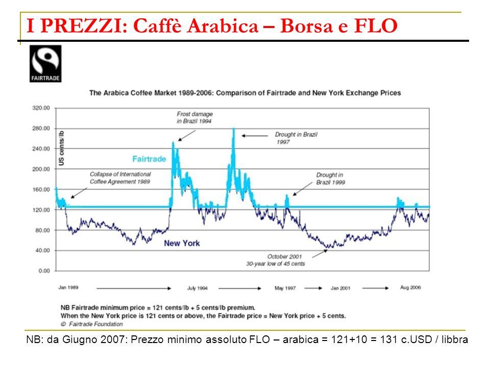I PREZZI: Caffè Arabica – Borsa e FLO NB: da Giugno 2007: Prezzo minimo assoluto FLO – arabica = 121+10 = 131 c.USD / libbra