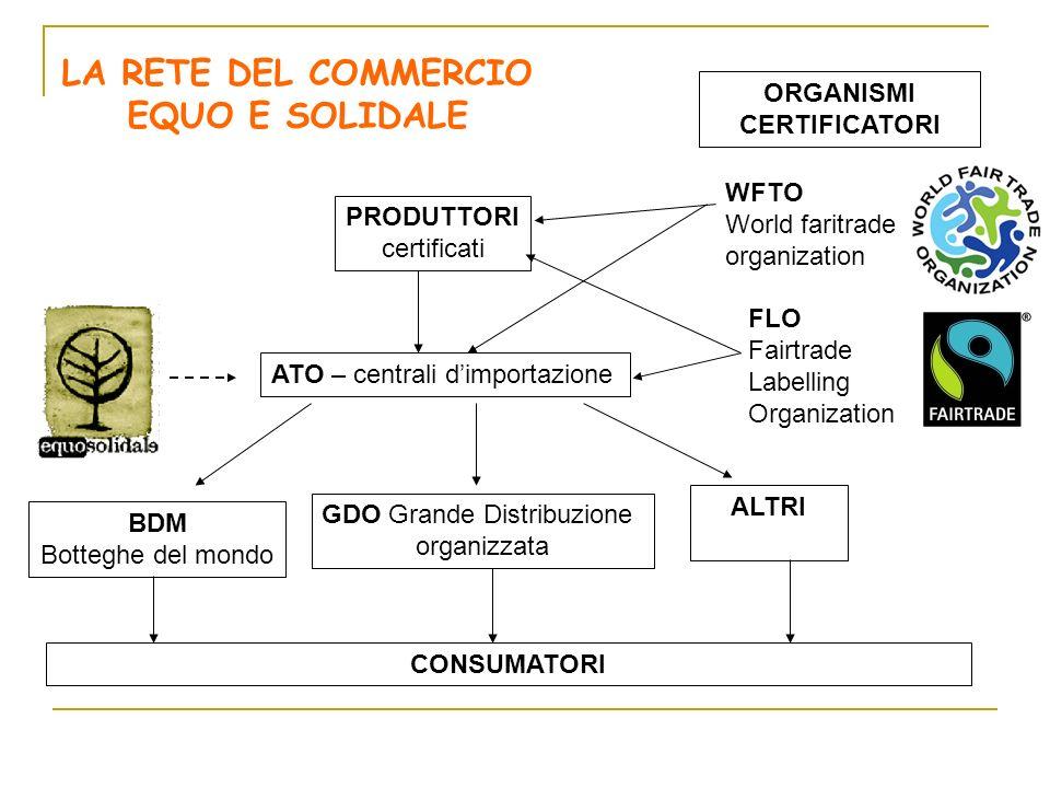 ORGANISMI CERTIFICATORI WFTO World faritrade organization FLO Fairtrade Labelling Organization PRODUTTORI certificati ATO – centrali dimportazione BDM