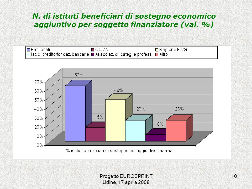 Progetto EUROSPRINT Udine, 17 aprile 2008 10 N.