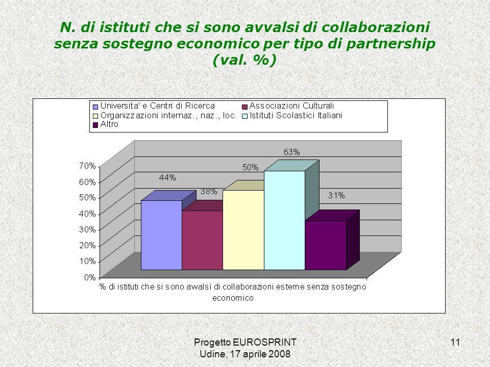 Progetto EUROSPRINT Udine, 17 aprile 2008 11 N.