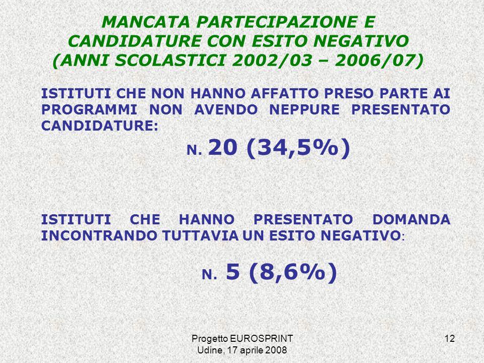 Progetto EUROSPRINT Udine, 17 aprile 2008 12 MANCATA PARTECIPAZIONE E CANDIDATURE CON ESITO NEGATIVO (ANNI SCOLASTICI 2002/03 – 2006/07) ISTITUTI CHE NON HANNO AFFATTO PRESO PARTE AI PROGRAMMI NON AVENDO NEPPURE PRESENTATO CANDIDATURE: N.