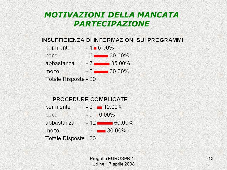 Progetto EUROSPRINT Udine, 17 aprile 2008 13 MOTIVAZIONI DELLA MANCATA PARTECIPAZIONE