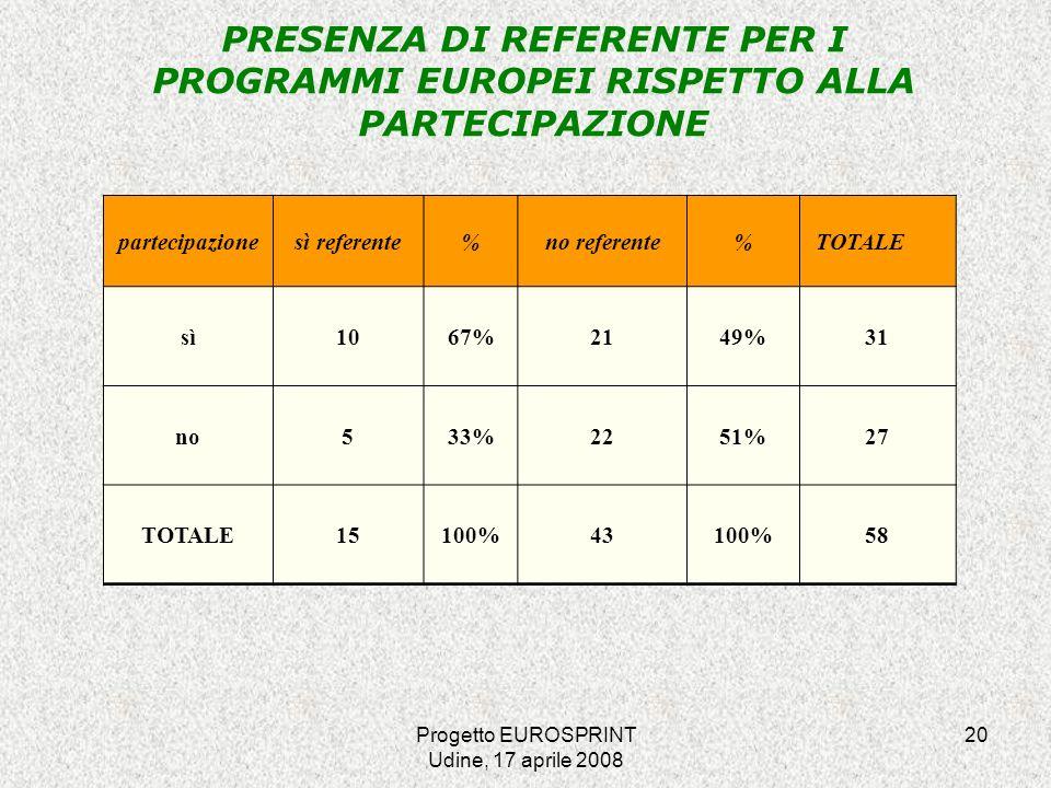 Progetto EUROSPRINT Udine, 17 aprile 2008 20 PRESENZA DI REFERENTE PER I PROGRAMMI EUROPEI RISPETTO ALLA PARTECIPAZIONE partecipazionesì referente%no referente% TOTALE sì1067%2149%31 no533%2251%27 TOTALE15100%43100%58