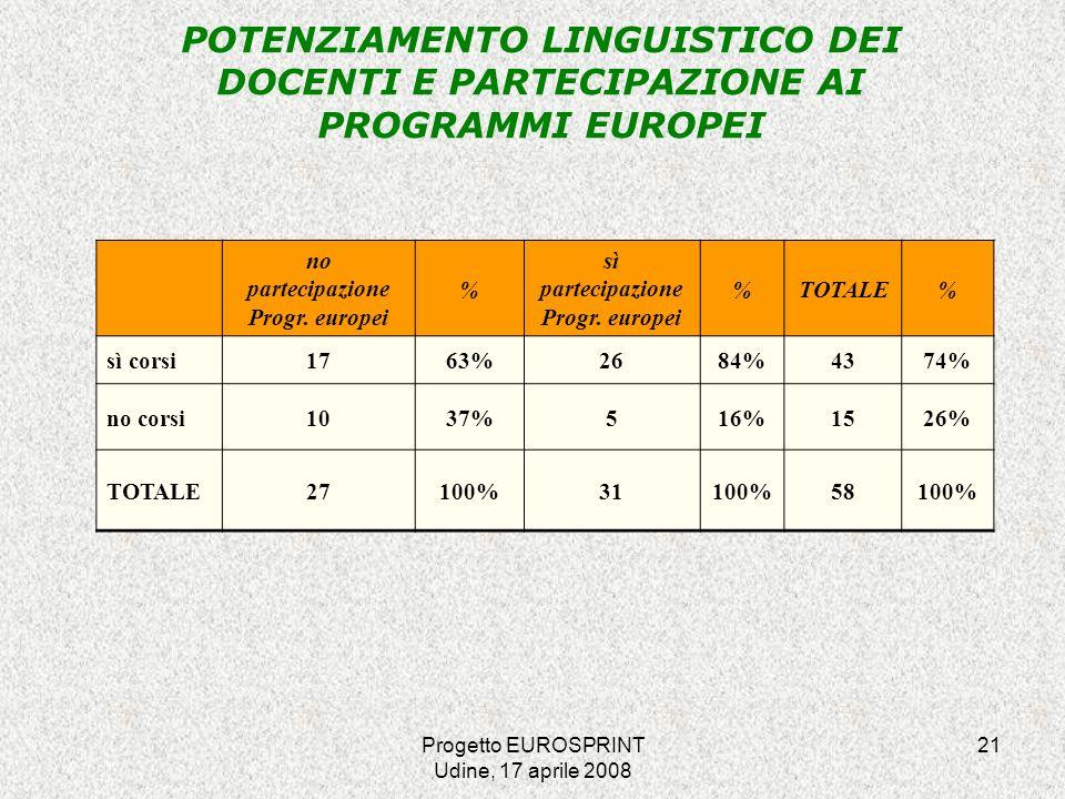 Progetto EUROSPRINT Udine, 17 aprile 2008 21 POTENZIAMENTO LINGUISTICO DEI DOCENTI E PARTECIPAZIONE AI PROGRAMMI EUROPEI no partecipazione Progr.