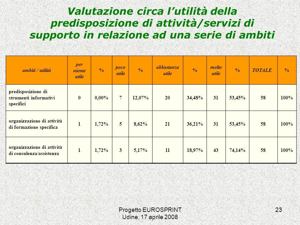 Progetto EUROSPRINT Udine, 17 aprile 2008 23 Valutazione circa lutilità della predisposizione di attività/servizi di supporto in relazione ad una serie di ambiti ambiti / utilità per niente utile % poco utile % abbastanza utile % molto utile %TOTALE% predisposizione di strumenti informativi specifici 00,00%712,07%2034,48%3153,45%58100% organizzazione di attività di formazione specifica 11,72%58,62%2136,21%3153,45%58100% organizzazione di attività di consulenza/assistenza 11,72%35,17%1118,97%4374,14%58100%
