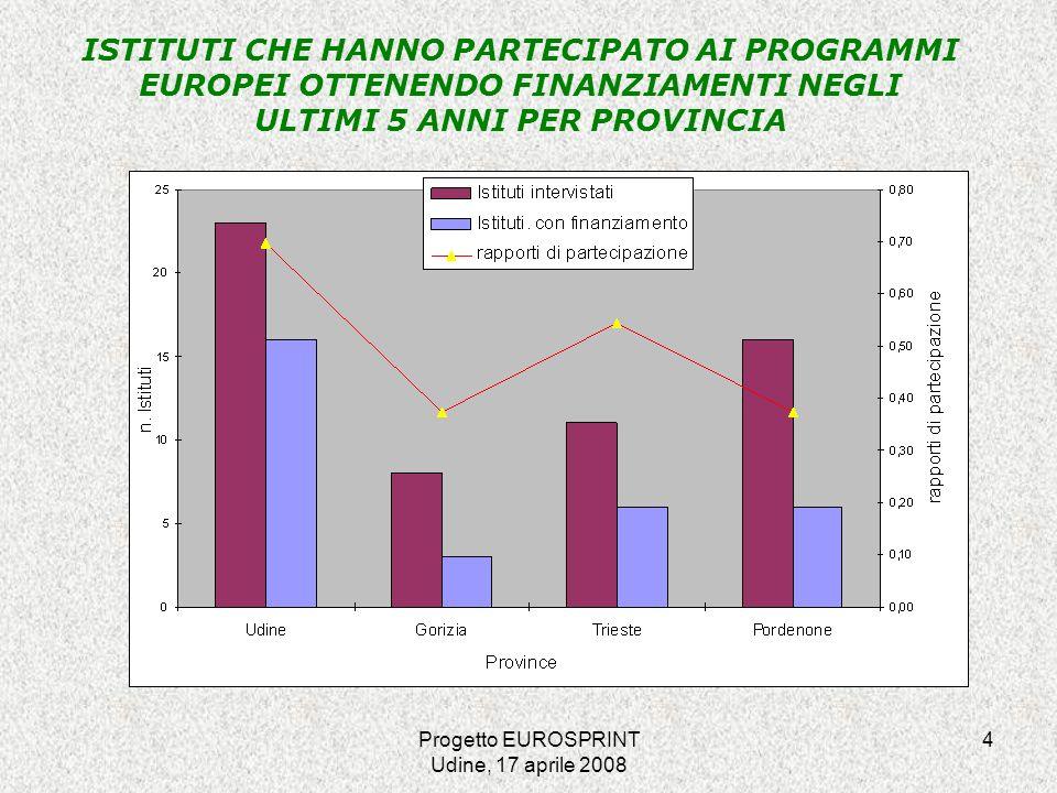 Progetto EUROSPRINT Udine, 17 aprile 2008 15 Istituti partecipanti ai programmi europei (2002-2007) e candidati (2007-2013) per dimensione della scuola