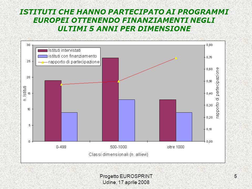 Progetto EUROSPRINT Udine, 17 aprile 2008 16 MODALITÀ DI ACQUISIZIONE DELLE INFORMAZIONI SULLE OPPORTUNITÀ OFFERTE DAI PROGRAMMI EUROPEI modalità acquisizione informazioni partecipanti% mancata partecipaz.