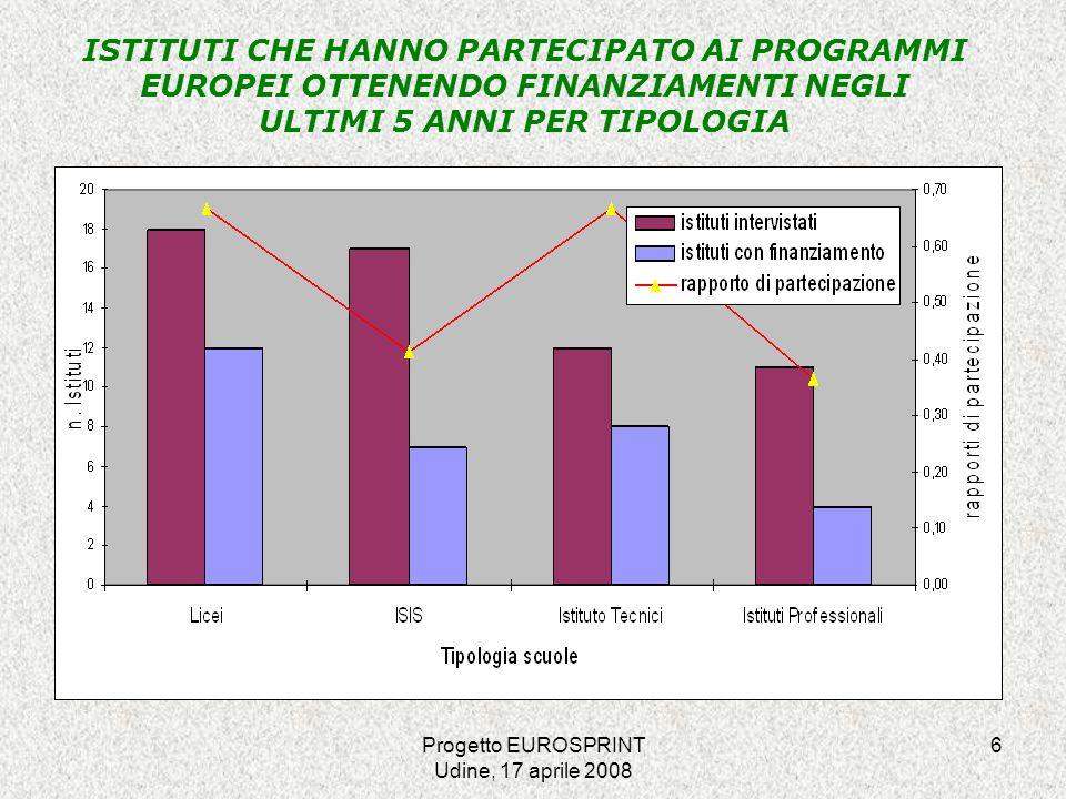 Progetto EUROSPRINT Udine, 17 aprile 2008 17 CANALI DI ACQUISIZIONE DELLE INFORMAZIONI Internet-49 65.33% Gazzetta Ufficiale delle Comunità Europee (GUCE) -6 8.00% Consulenti esterni-5 6.67% Altro-15 20.00% Totale Risposte-75