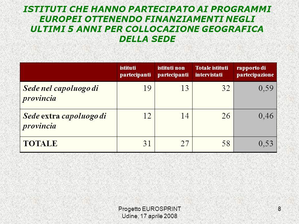 Progetto EUROSPRINT Udine, 17 aprile 2008 19 DISPONIBILITÀ DI DOCENTI CON COMPETENZE NELL AMBITO DEI PROGETTI EUROPEI PER DIMENSIONE DELLE SCUOLE n.