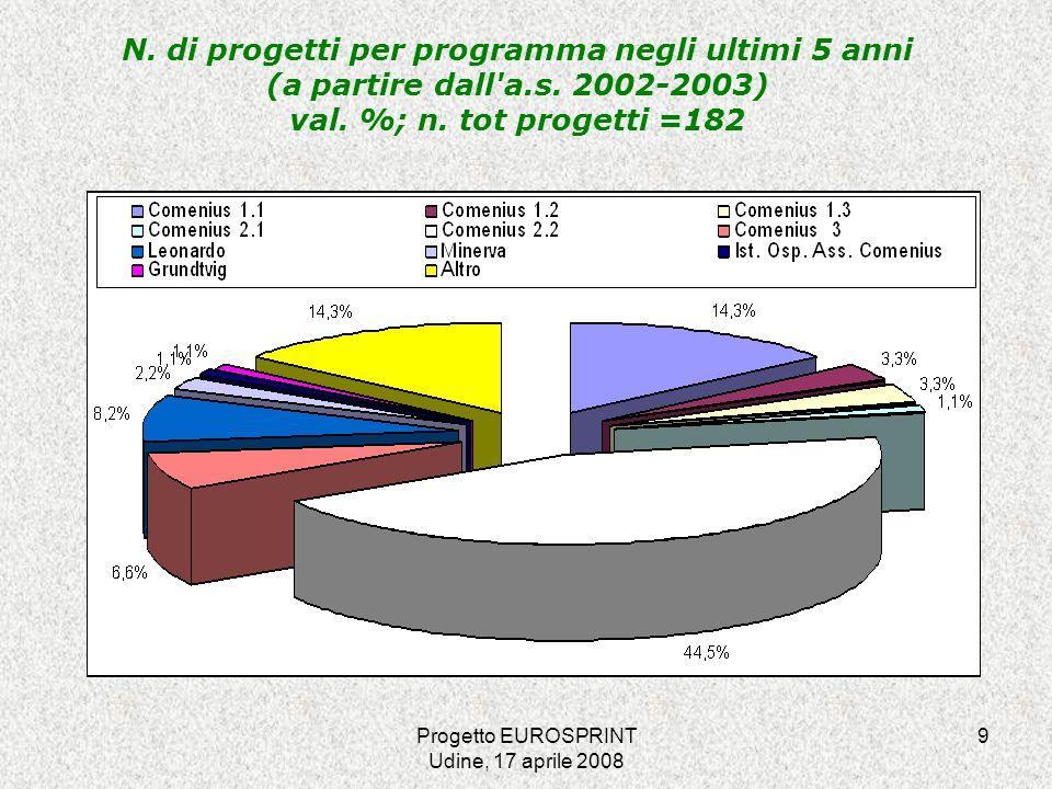 Progetto EUROSPRINT Udine, 17 aprile 2008 9 N.