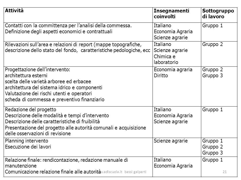AttivitàInsegnamenti coinvolti Sottogruppo di lavoro Contatti con la committenza per lanalisi della commessa.