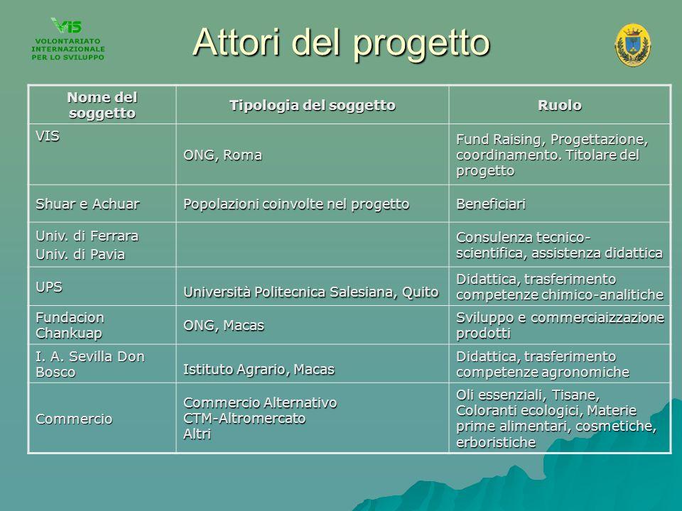 Attori del progetto Nome del soggetto Tipologia del soggetto Ruolo VIS ONG, Roma Fund Raising, Progettazione, coordinamento. Titolare del progetto Shu