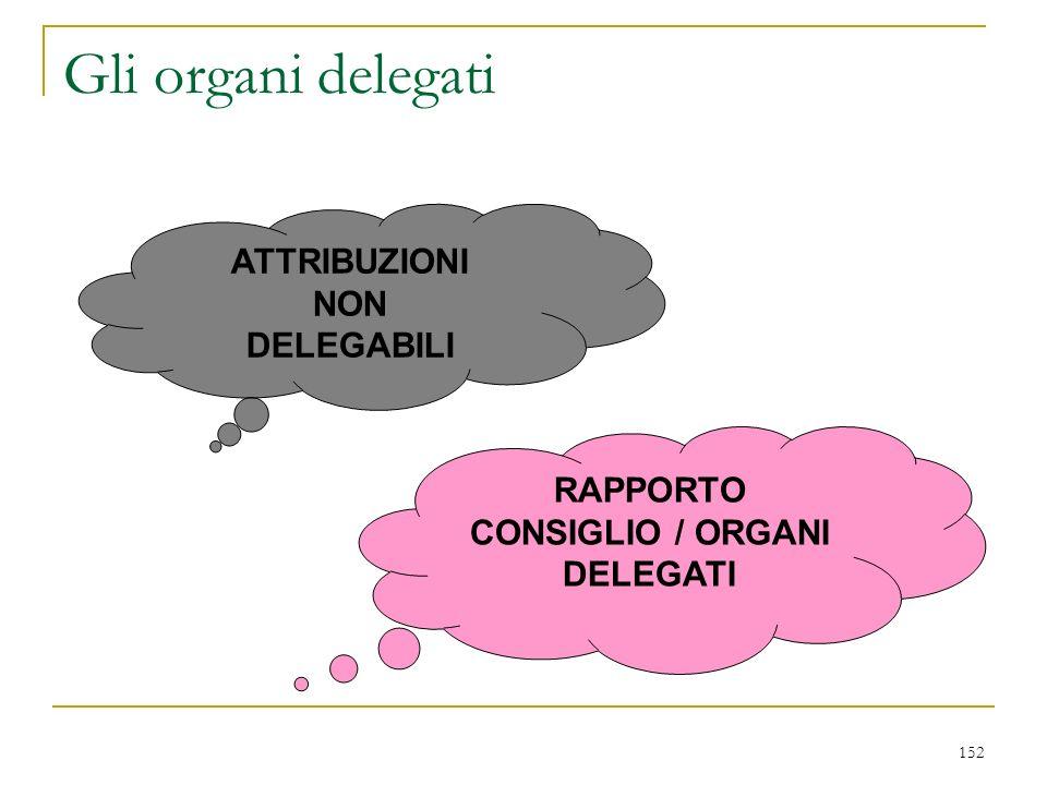 152 Gli organi delegati ATTRIBUZIONI NON DELEGABILI RAPPORTO CONSIGLIO / ORGANI DELEGATI