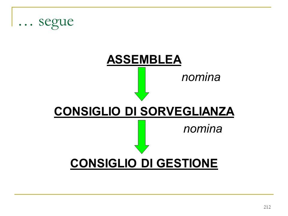 212 … segue ASSEMBLEA nomina CONSIGLIO DI SORVEGLIANZA nomina CONSIGLIO DI GESTIONE