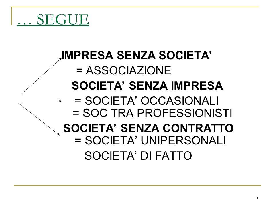 9 … SEGUE IMPRESA SENZA SOCIETA = ASSOCIAZIONE SOCIETA SENZA IMPRESA = SOCIETA OCCASIONALI = SOC TRA PROFESSIONISTI SOCIETA SENZA CONTRATTO = SOCIETA UNIPERSONALI SOCIETA DI FATTO