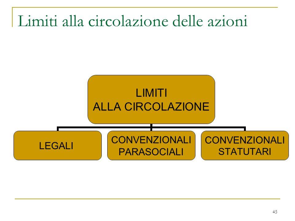 45 Limiti alla circolazione delle azioni LIMITI ALLA CIRCOLAZIONE LEGALI CONVENZIONALI PARASOCIALI CONVENZIONALI STATUTARI