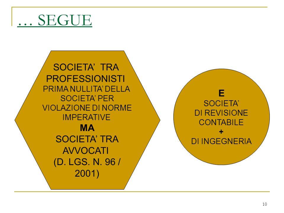 10 … SEGUE SOCIETA TRA PROFESSIONISTI PRIMA NULLITA DELLA SOCIETA PER VIOLAZIONE DI NORME IMPERATIVE MA SOCIETA TRA AVVOCATI (D.