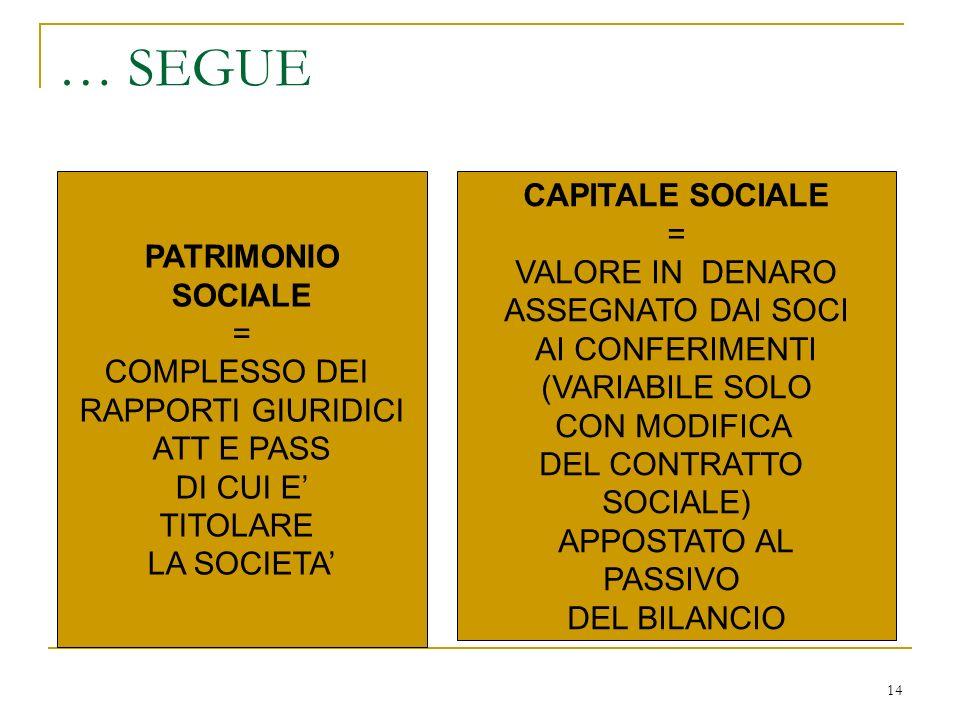 14 … SEGUE PATRIMONIO SOCIALE = COMPLESSO DEI RAPPORTI GIURIDICI ATT E PASS DI CUI E TITOLARE LA SOCIETA CAPITALE SOCIALE = VALORE IN DENARO ASSEGNATO DAI SOCI AI CONFERIMENTI (VARIABILE SOLO CON MODIFICA DEL CONTRATTO SOCIALE) APPOSTATO AL PASSIVO DEL BILANCIO