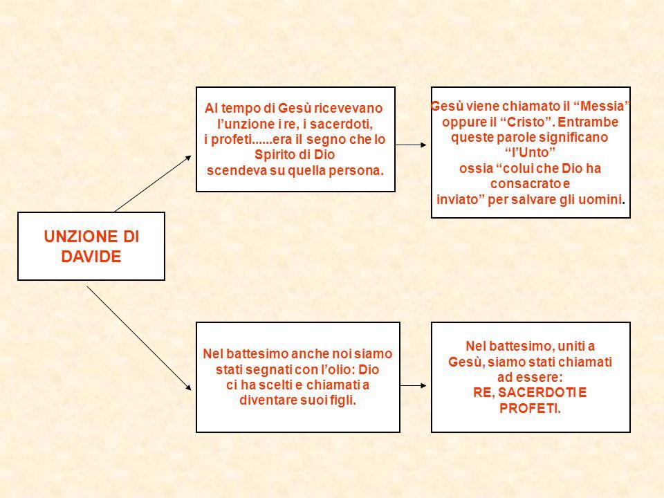 CON LA SUA FIONDA FORMIDABILE DAVIDE DIMOSTRA DISPONIBILITA DI FRONTE AL SIGNORE.
