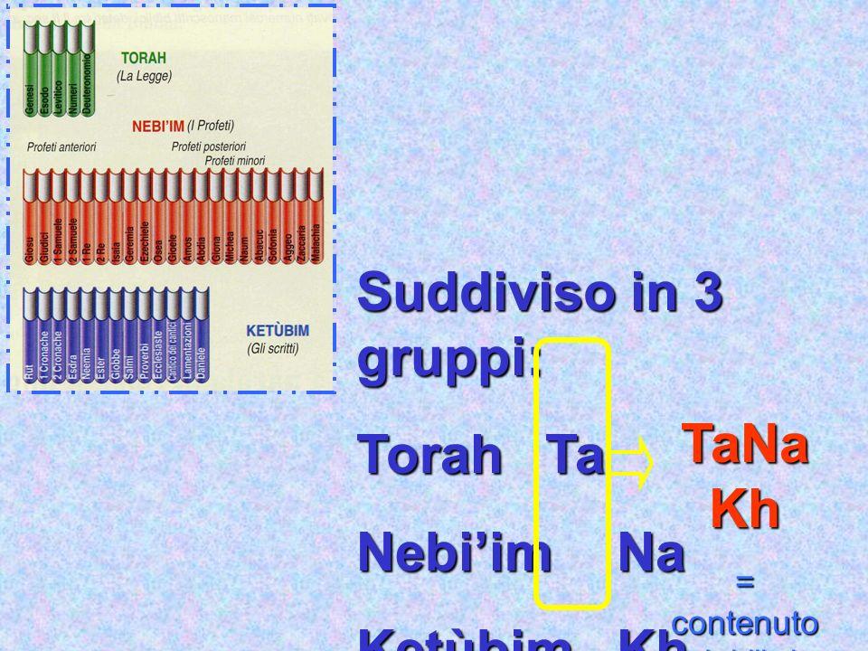Suddiviso in 3 gruppi: TorahTa NebiimNa KetùbimKh TaNa Kh = contenuto dei libri della Bibbia