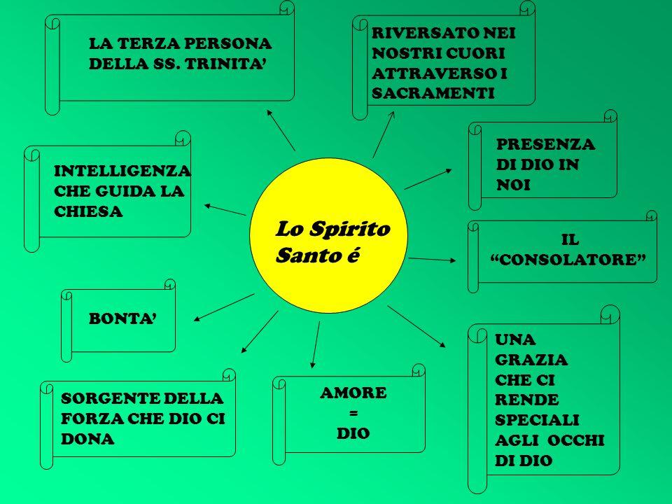 Lo Spirito Santo é LA TERZA PERSONA DELLA SS.