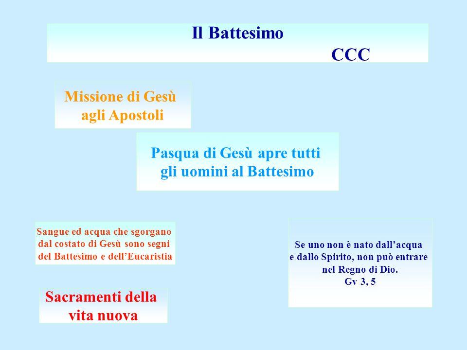 Il Battesimo CCC Pasqua di Gesù apre tutti gli uomini al Battesimo Sangue ed acqua che sgorgano dal costato di Gesù sono segni del Battesimo e dellEuc