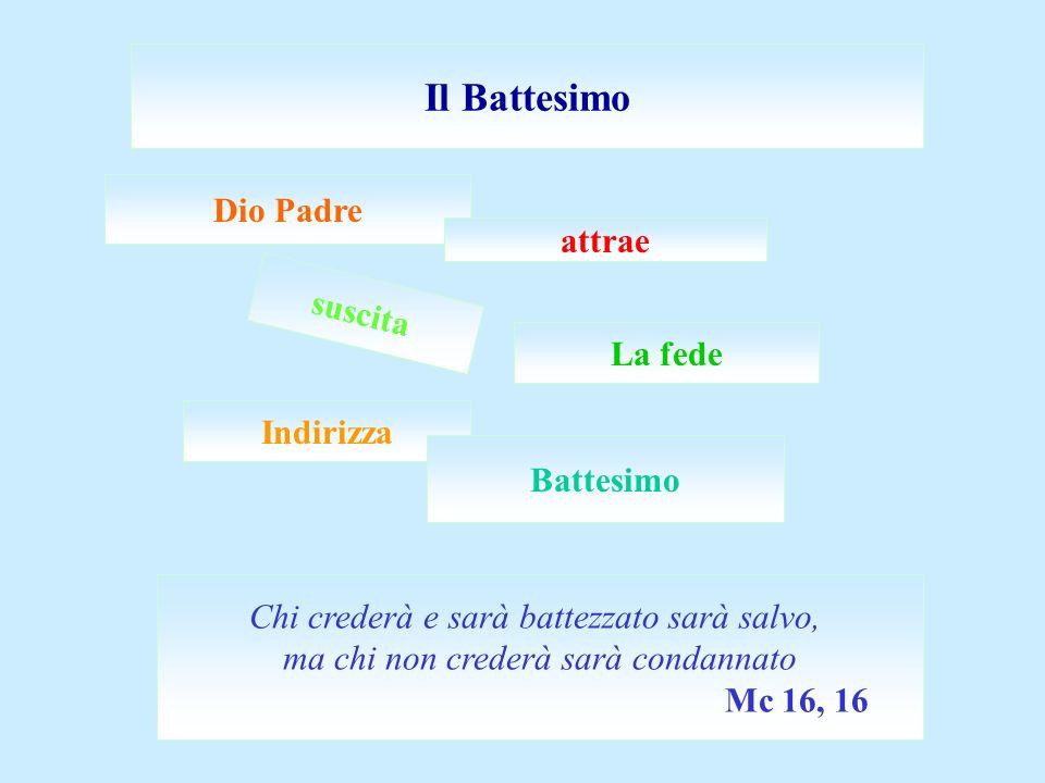 Dio Padre Il Battesimo attrae Indirizza Battesimo suscita La fede Chi crederà e sarà battezzato sarà salvo, ma chi non crederà sarà condannato Mc 16,