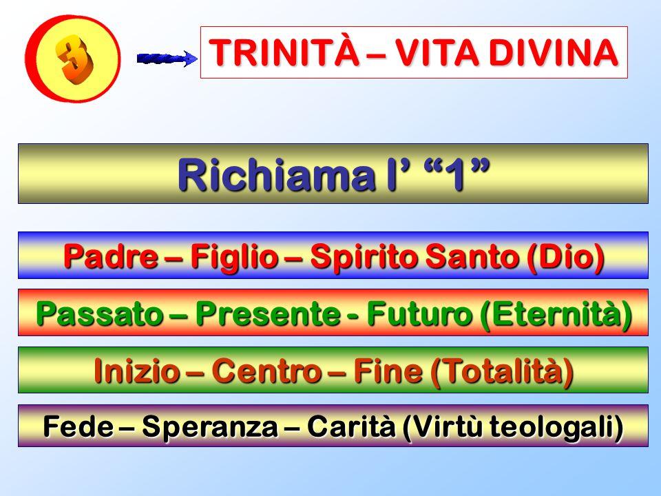 TRINITÀ – VITA DIVINA Richiama l 1 Padre – Figlio – Spirito Santo (Dio) Passato – Presente - Futuro (Eternità) Inizio – Centro – Fine (Totalità) Fede
