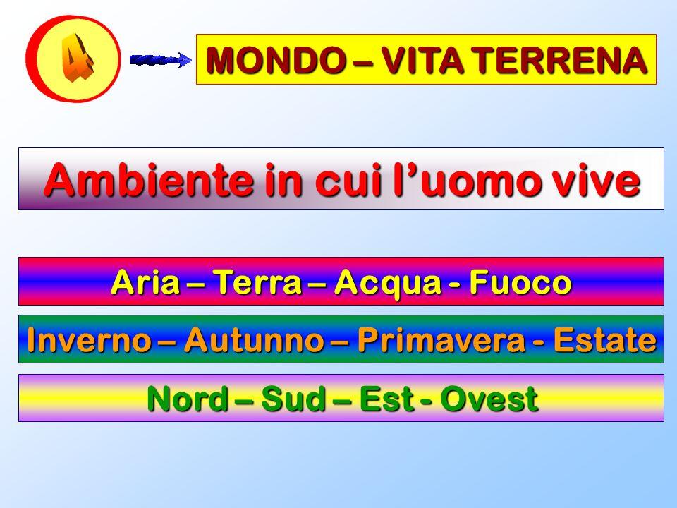 MONDO – VITA TERRENA Ambiente in cui luomo vive Aria – Terra – Acqua - Fuoco Inverno – Autunno – Primavera - Estate Nord – Sud – Est - Ovest
