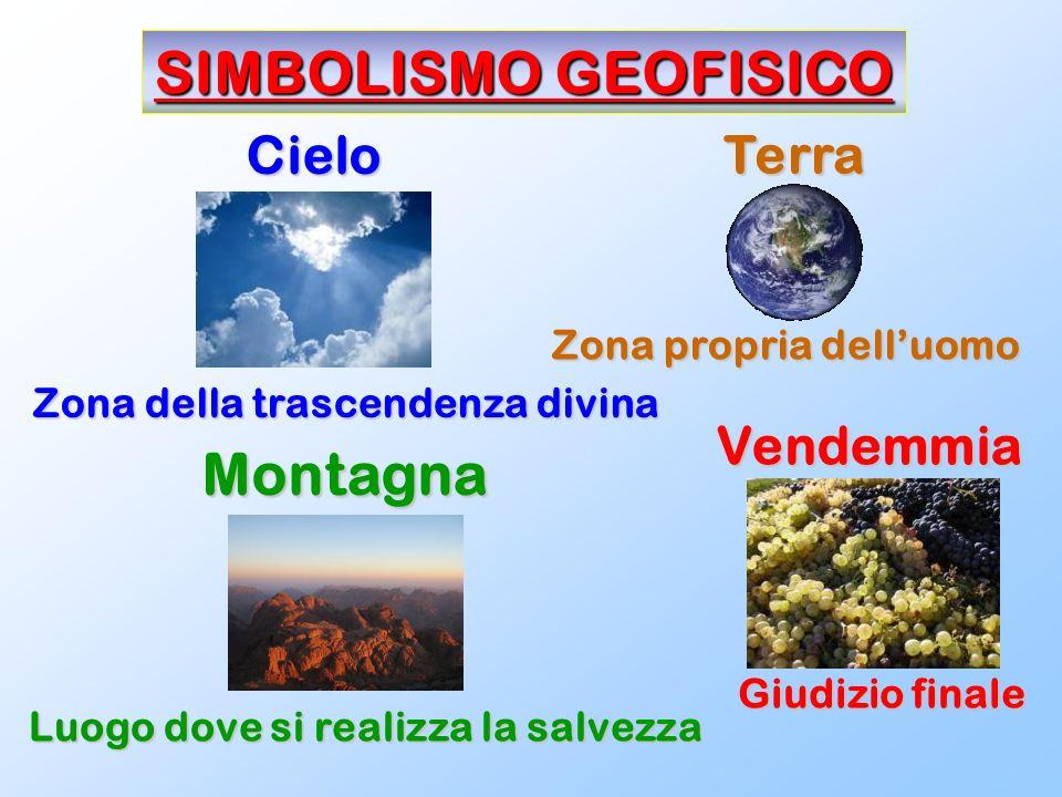 SIMBOLISMO GEOFISICO Cielo Zona della trascendenza divina Terra Zona propria delluomo Montagna Luogo dove si realizza la salvezza Vendemmia Giudizio f