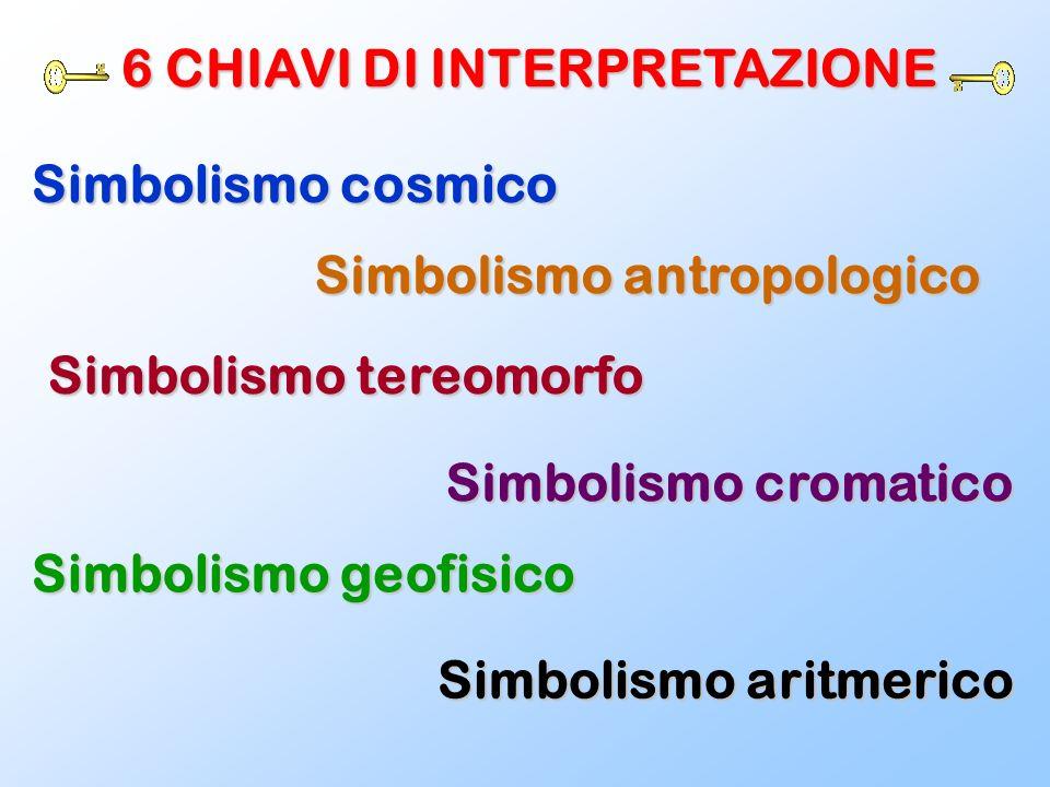 6 CHIAVI DI INTERPRETAZIONE Simbolismo cosmico Simbolismo antropologico Simbolismo tereomorfo Simbolismo cromatico Simbolismo geofisico Simbolismo ari