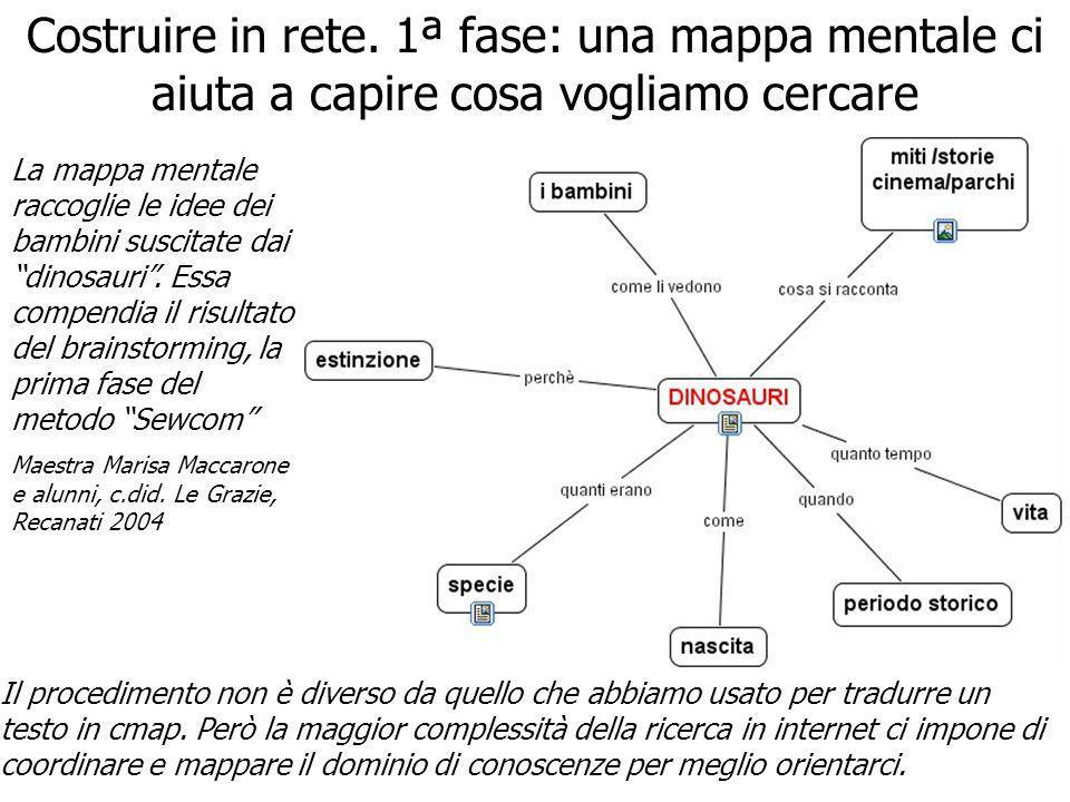 Costruire in rete. 1ª fase: una mappa mentale ci aiuta a capire cosa vogliamo cercare La mappa mentale raccoglie le idee dei bambini suscitate dai din
